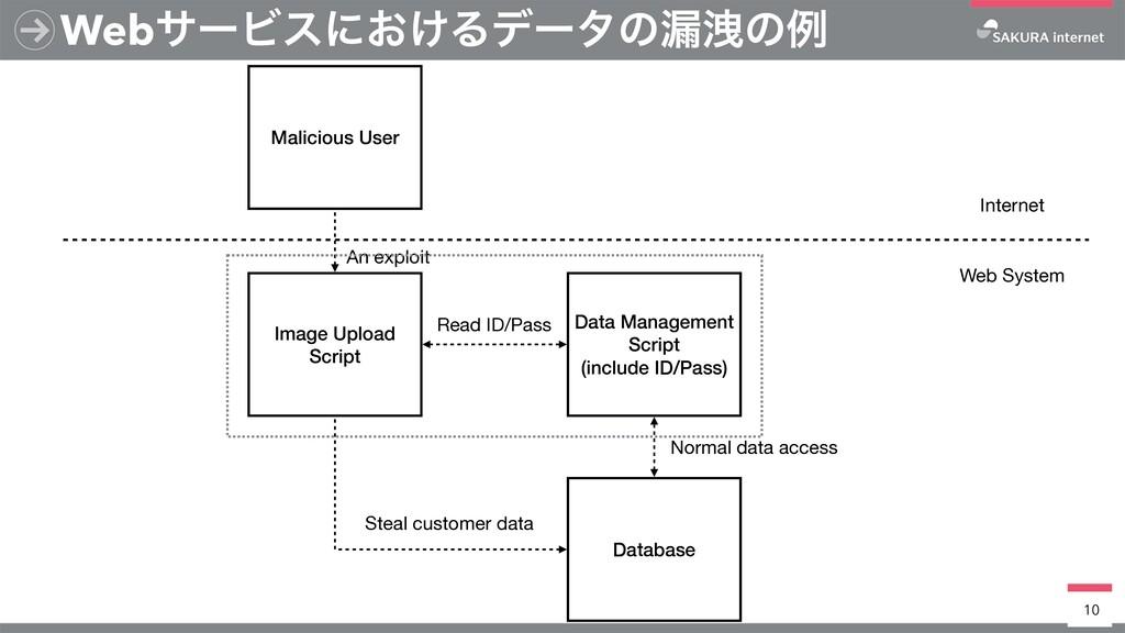 WebαʔϏεʹ͓͚Δσʔλͷ࿙Ӯͷྫ 10 Image Upload Script Data...