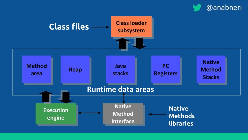 Class loader subsystem Method area Heap Java st...