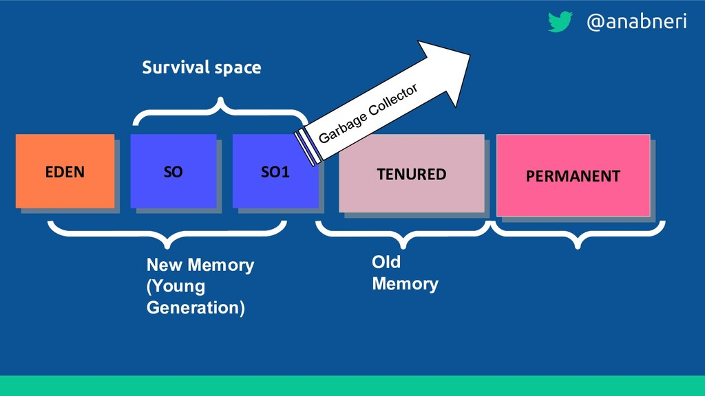 EDEN SO SO1 TENURED PERMANENT New Memory (Young...