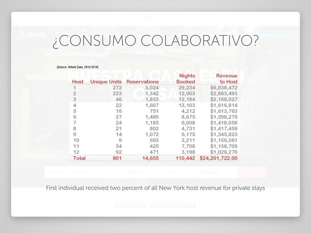 ¿CONSUMO COLABORATIVO? rentals. These Commercia...