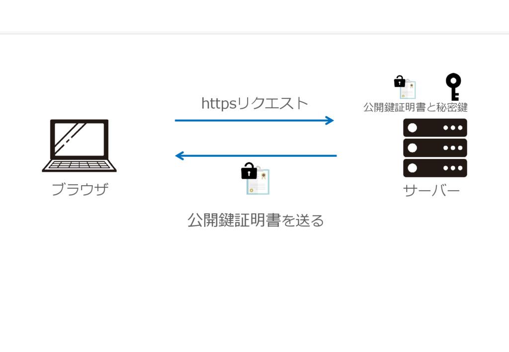 ブラウザ サーバー 公開鍵証明書を送る 公開鍵証明書と秘密鍵 httpsリクエスト