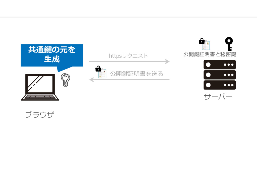 ブラウザ サーバー 共通鍵の元を 生成 公開鍵証明書と秘密鍵 公開鍵証明書を送る httpsリ...