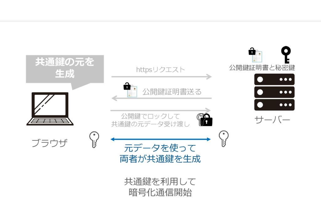 ブラウザ サーバー 公開鍵証明書送る httpsリクエスト 公開鍵でロックして 共通鍵の元デー...