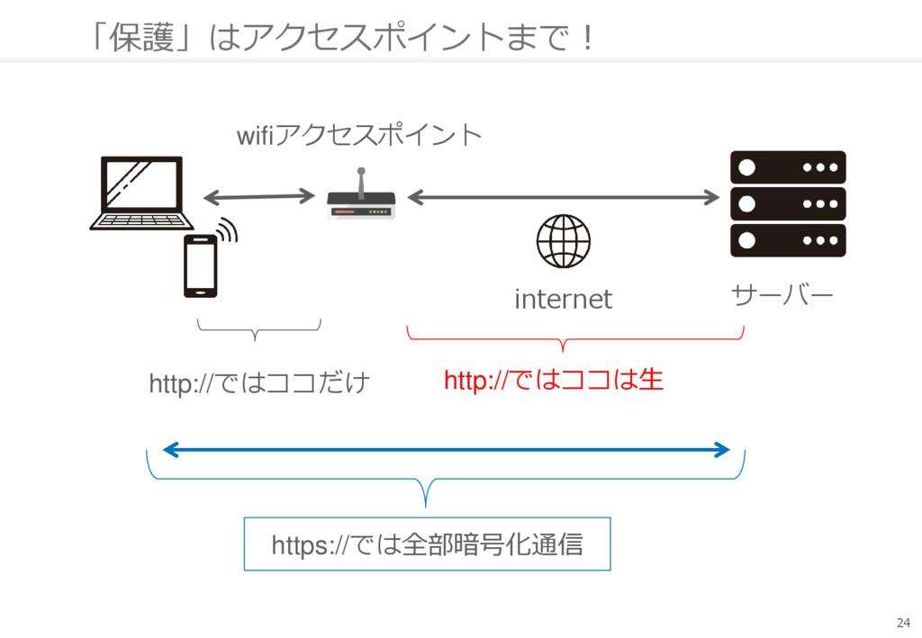 「保護」はアクセスポイントまで! 24 サーバー wifiアクセスポイント internet ...