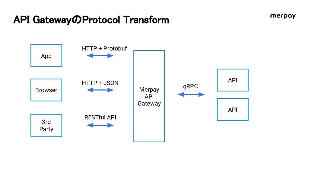 API GatewayのProtocol Transform 3rd Party Merpay...