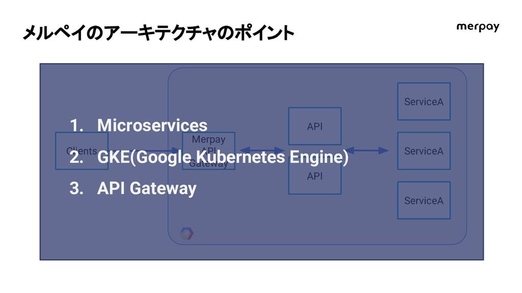 メルペイのアーキテクチャのポイント Clients Merpay API Gateway AP...