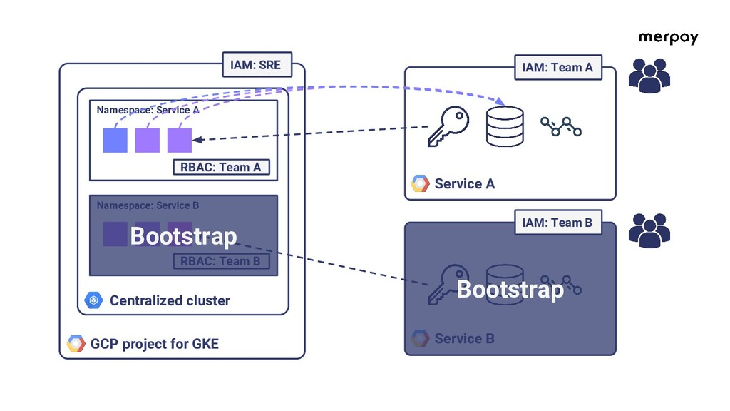 GCP project for GKE Centralized cluster Namespa...