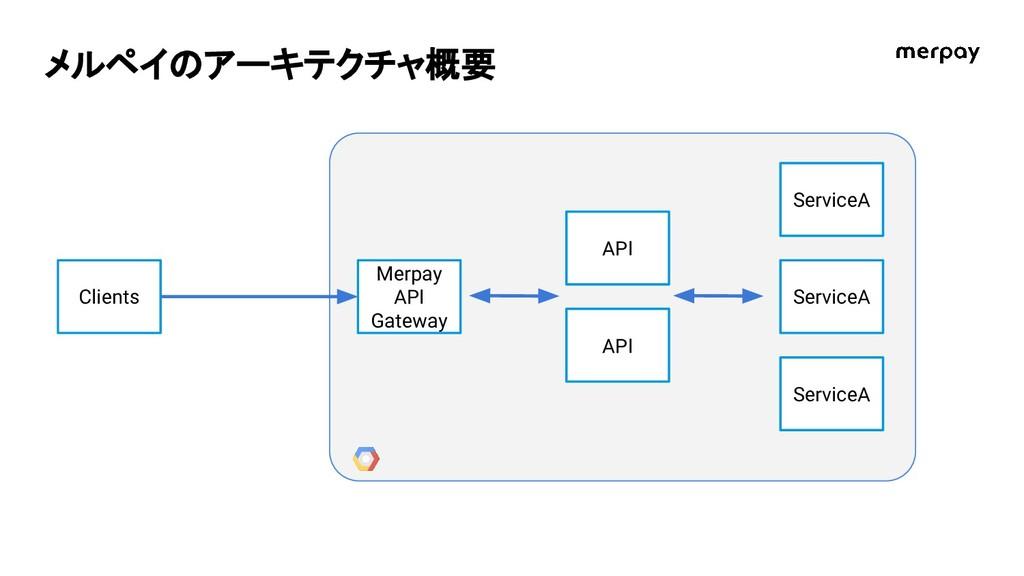 メルペイのアーキテクチャ概要 Clients Merpay API Gateway API S...