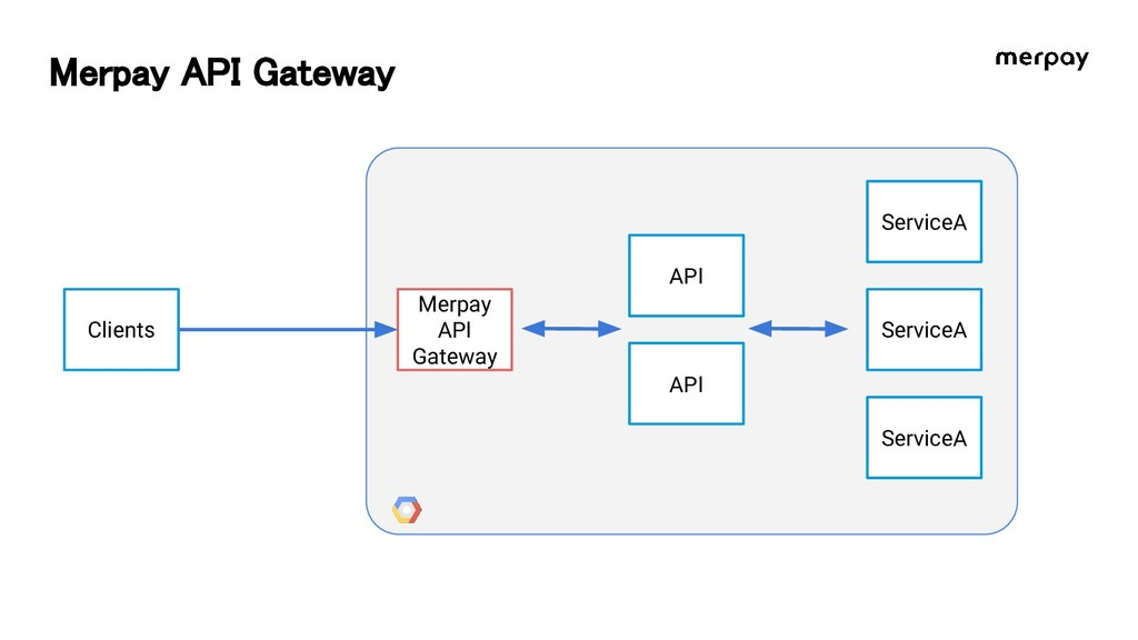 Merpay API Gateway Clients Merpay API Gateway A...