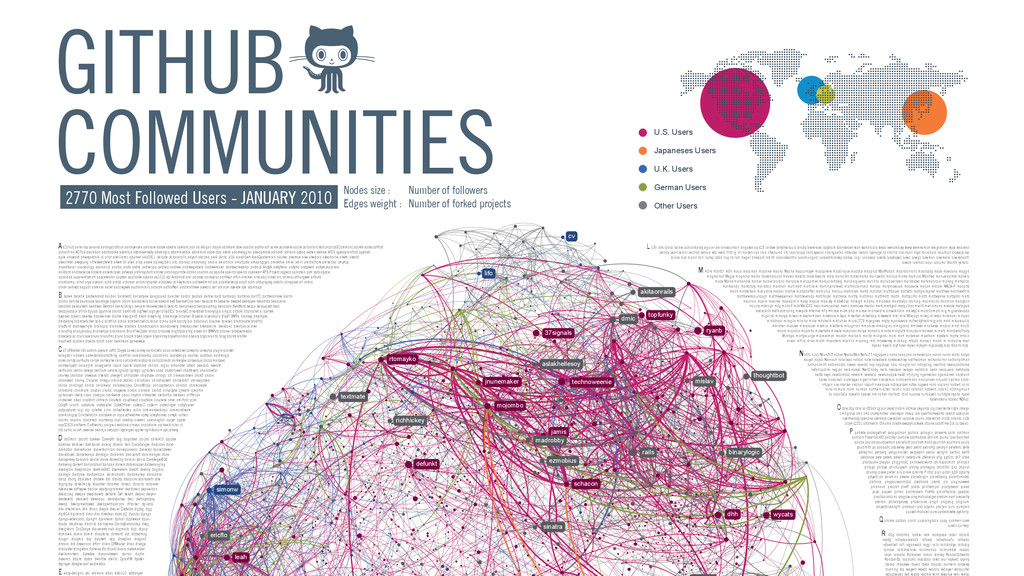 GITHUB COMMUNITIES 2770 Most Followed Users - J...