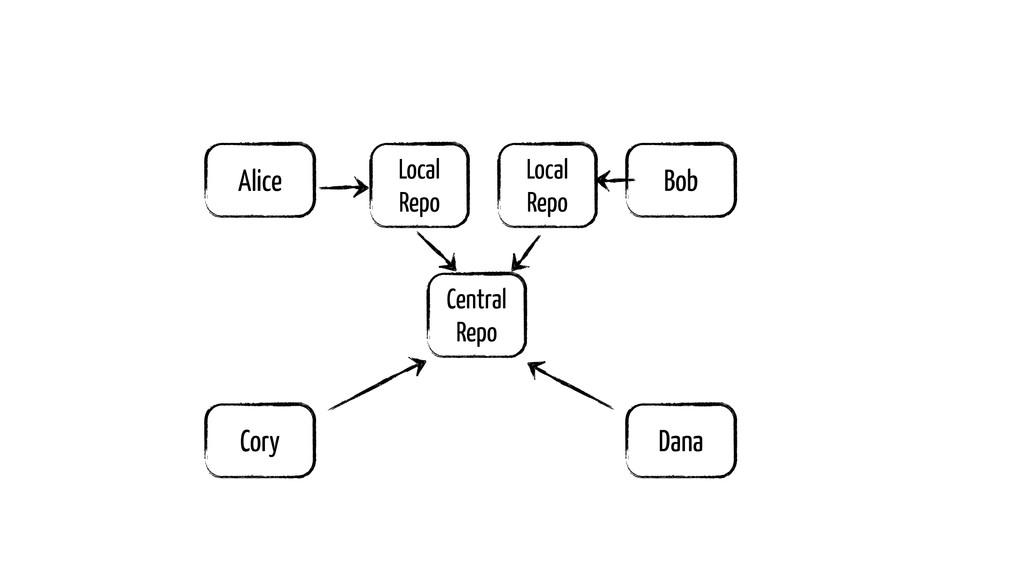 Alice Bob Cory Dana Local Repo Local Repo Centr...