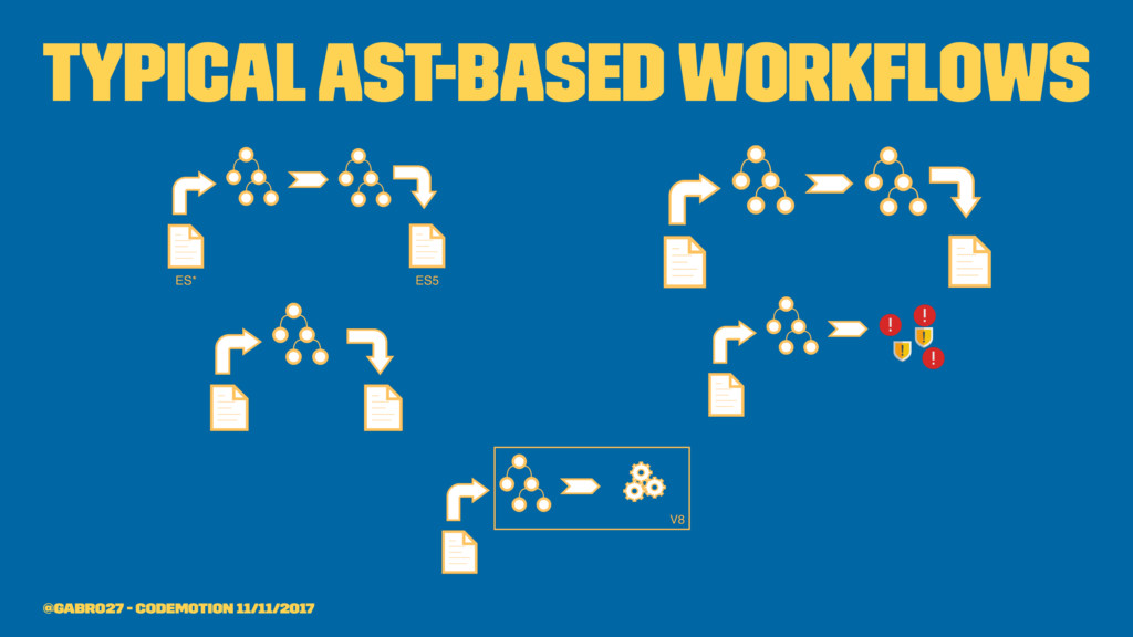 Typical AST-based workflows @gabro27 - Codemotio...