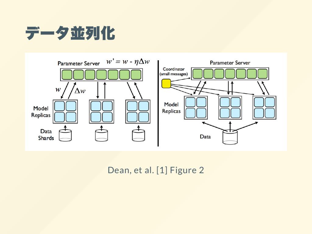 デー タ並列化 Dean, et al. [1] Figure 2