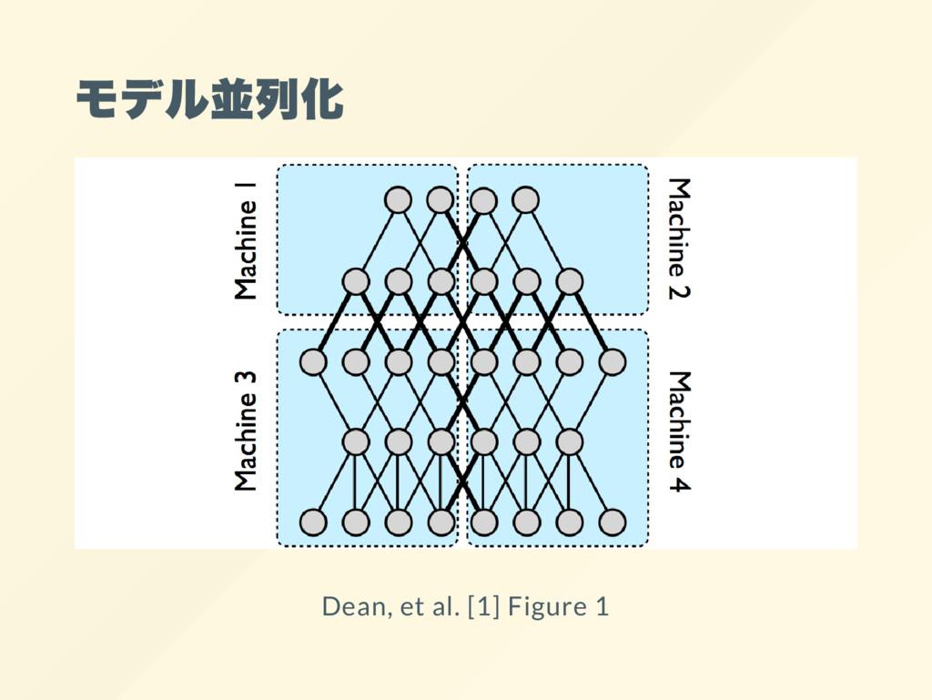 モデル並列化 Dean, et al. [1] Figure 1