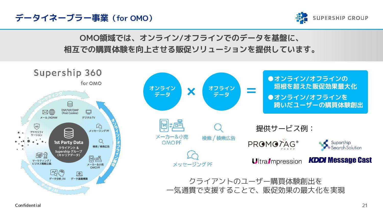 Supershipグループの事業領域 21 Supershipグループでは以下の事業領域を展開...