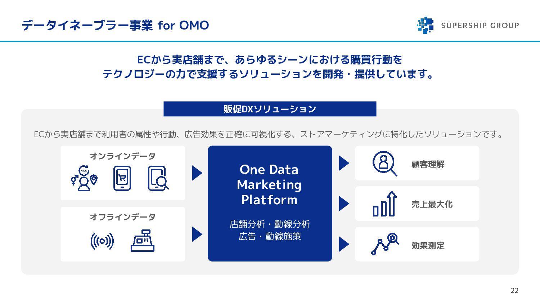 Supershipの事業領域 22 そのうち、Supershipでは以下の4つの事業領域を幅広...