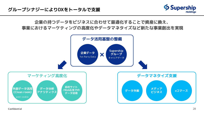 コマース&リテールテクノロジー事業領域Vision 28 B2B2C事業者として私たちがするべ...