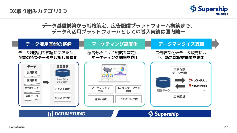 コマース&リテールテクノロジー事業領域:開発・提供する主なサービス 29 ECサイトを主な対象...