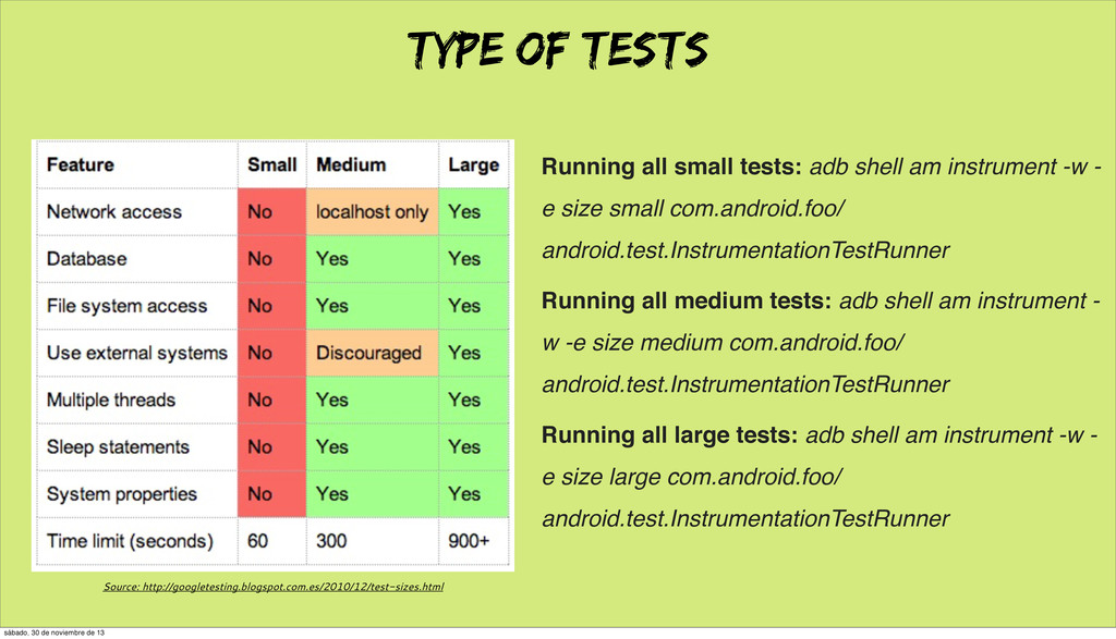 TYPE OF TESTS Running all small tests: adb shel...
