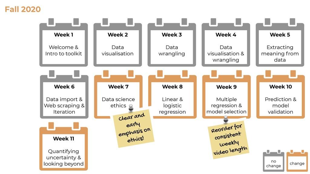 Fall 2020 Week 2 Data visualisation Week 1 Welc...