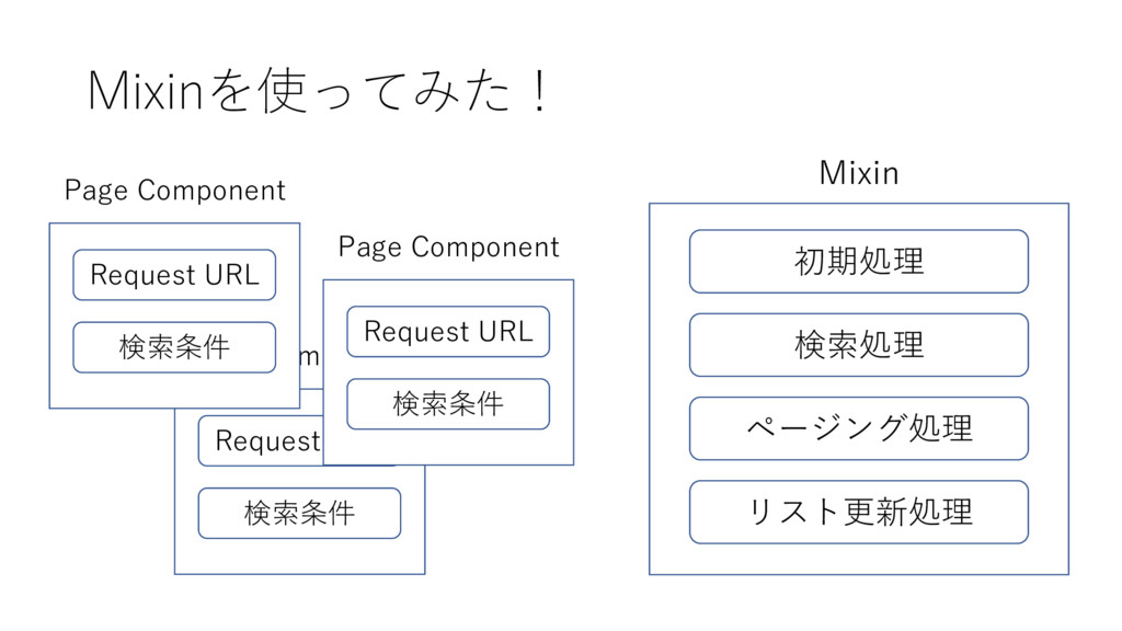 Page Component Request URL 検索条件 Mixinを使ってみた! 初期...