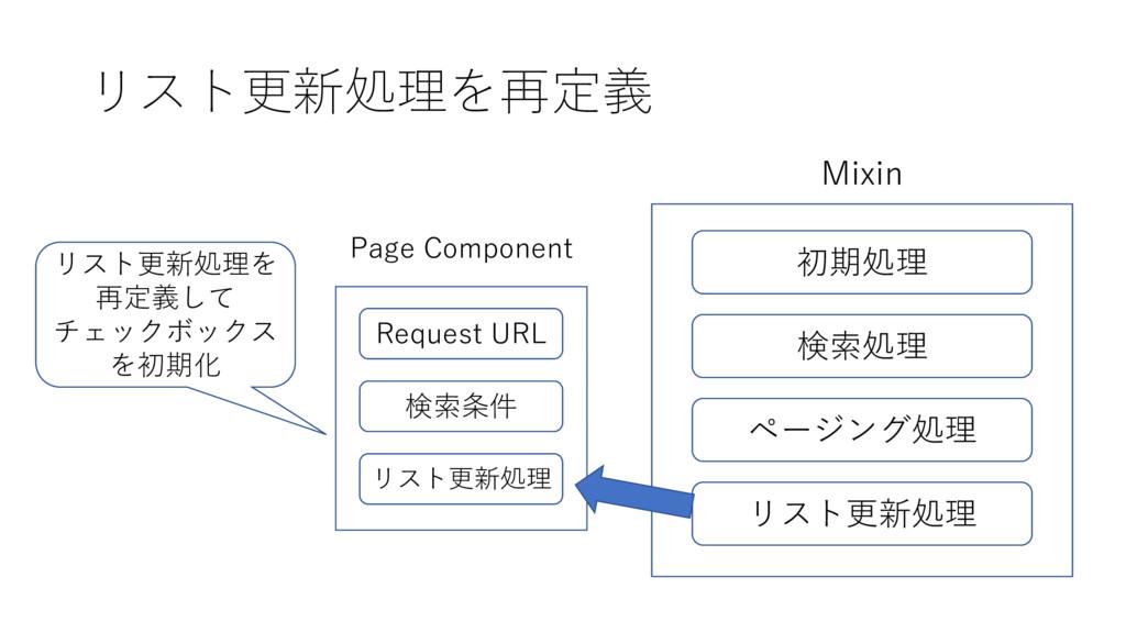 リスト更新処理を再定義 初期処理 Mixin 検索処理 ページング処理 リスト更新処理 Pag...