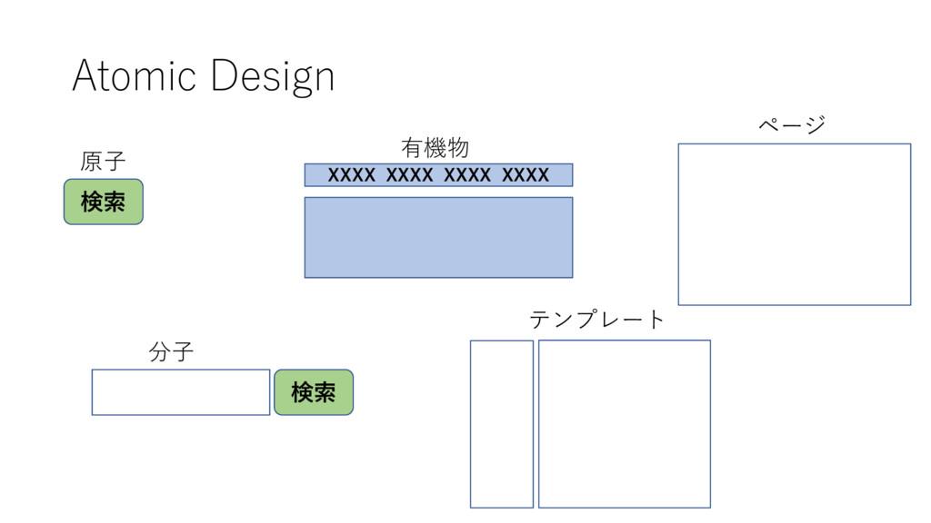 Atomic Design 検索 原⼦ 検索 分⼦ 有機物 テンプレート ページ XXXX X...