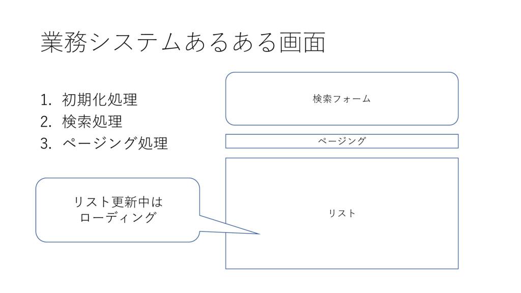 1. 初期化処理 2. 検索処理 3. ページング処理 検索フォーム リスト ページング 業務...