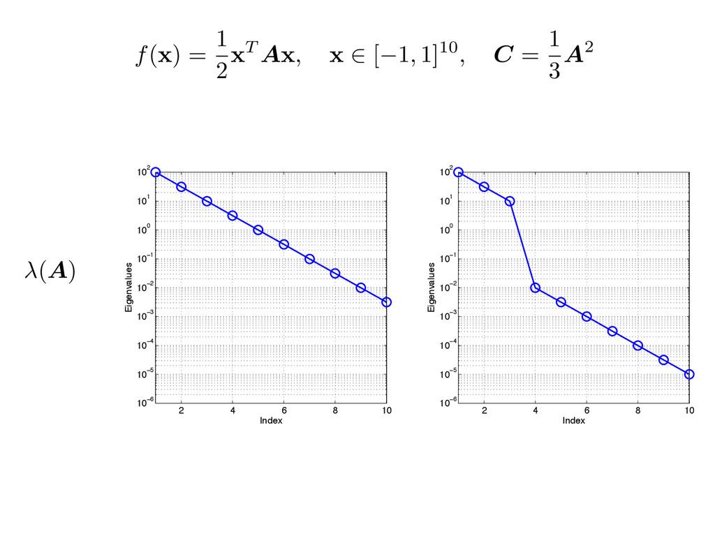 f( x ) = 1 2x T A x , x 2 [ 1, 1]10, C = 1 3 A2...