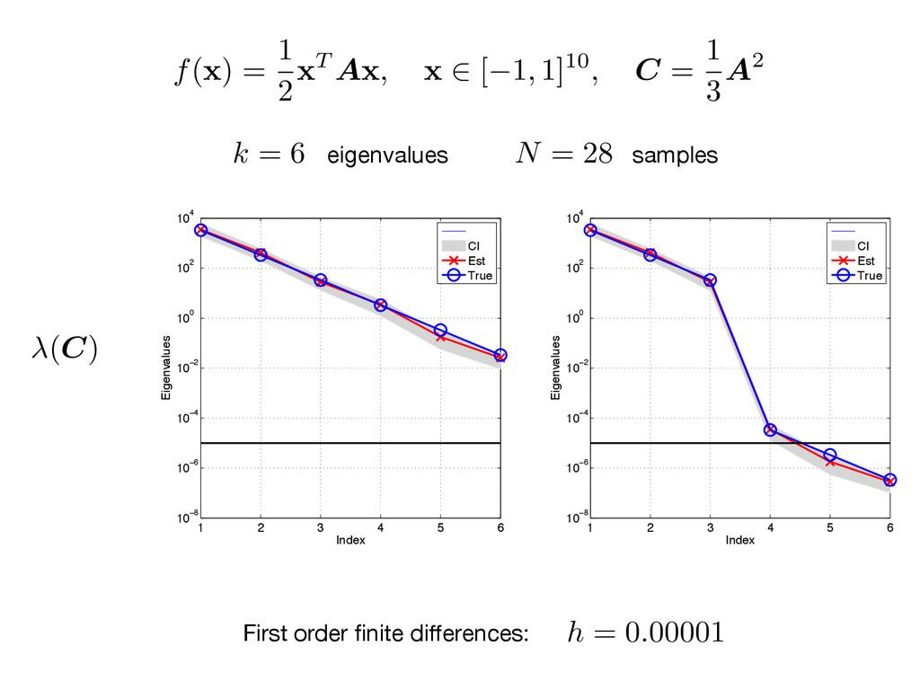 h = 0.00001 f( x ) = 1 2x T A x , x 2 [ 1, 1]10...
