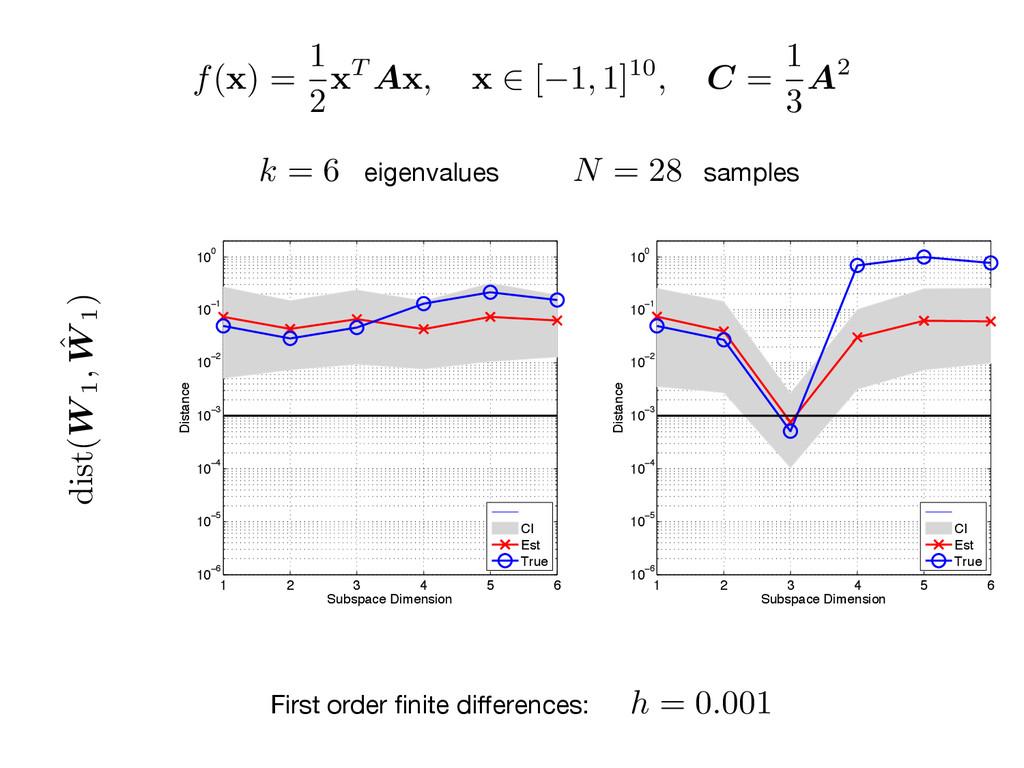 h = 0.001 f( x ) = 1 2x T A x , x 2 [ 1, 1]10, ...