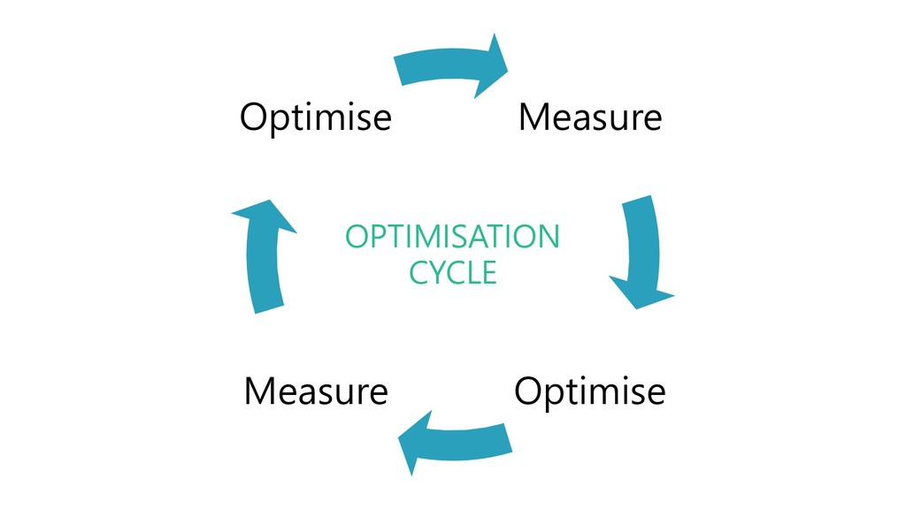 @stevejgordon Measure Optimise Measure Optimise...