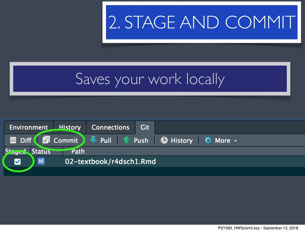 6 2. STAGE AND COMMIT Saves your work locally P...