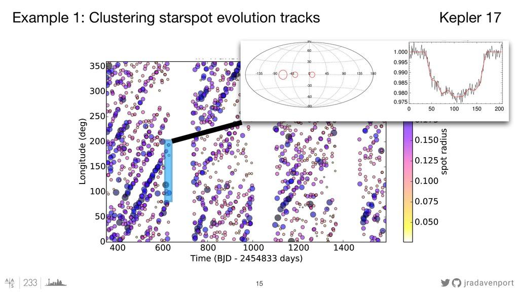 jradavenport !15 Kepler 17 Example 1: Clusterin...