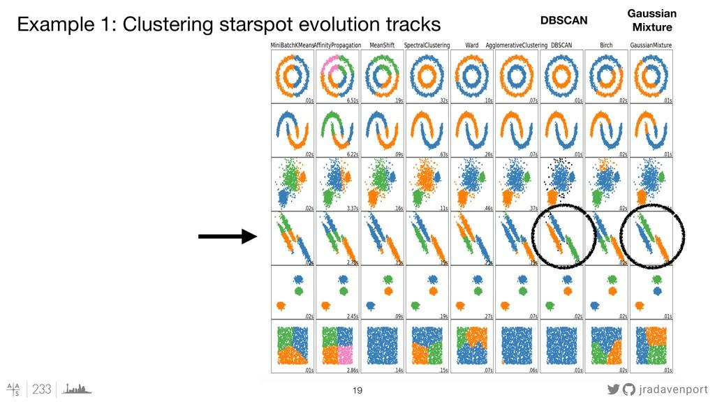 Example 1: Clustering starspot evolution tracks...