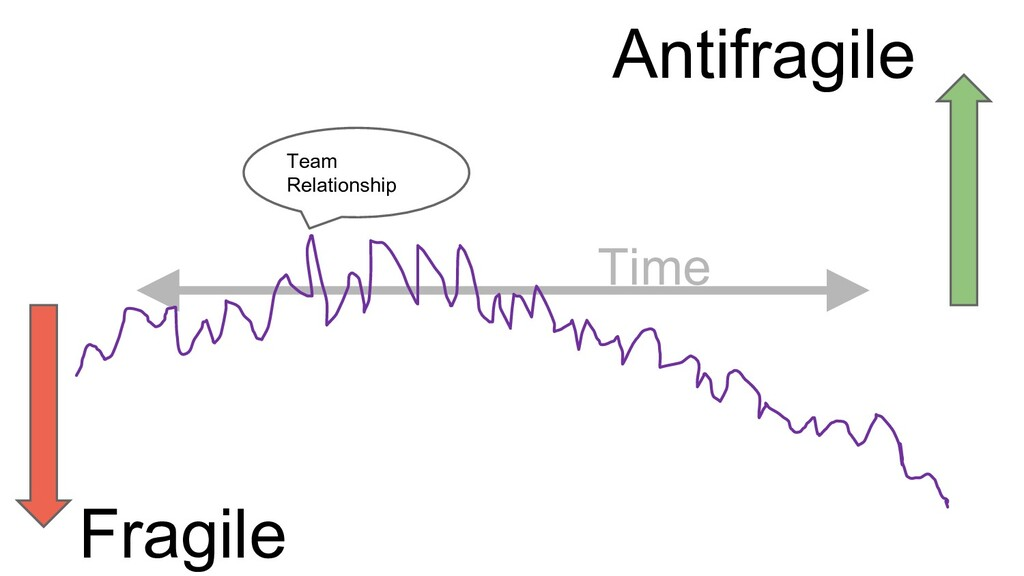 Team Relationship Antifragile Team Relationship...