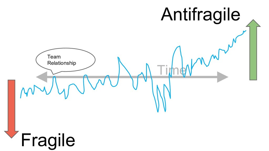 Time Team Relationship Fragile Antifragile