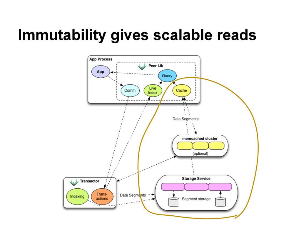 Immutability gives scalable reads