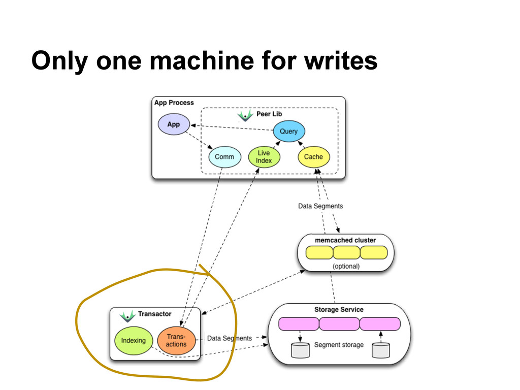 Only one machine for writes