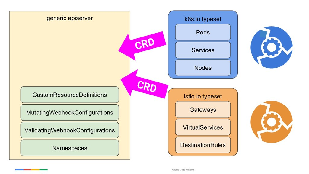 Google Cloud Platform generic apiserver Namespa...