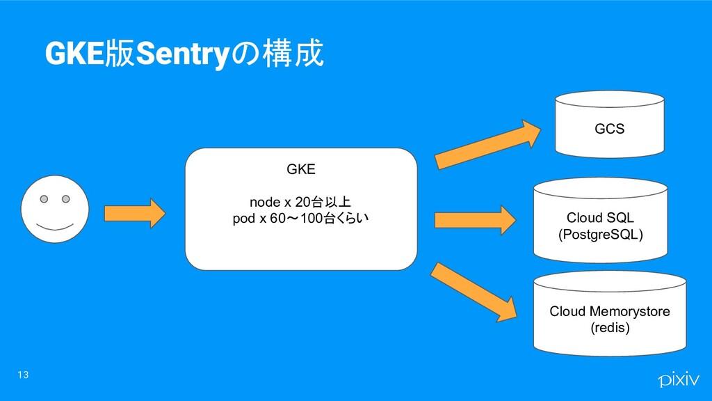 13 GKE版Sentryの構成 Cloud SQL (PostgreSQL) Cloud M...
