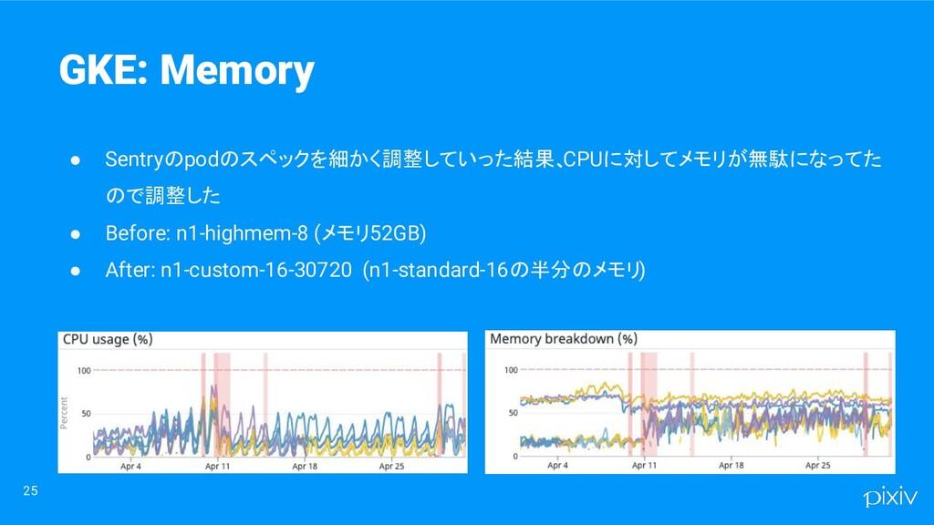 25 ● Sentryのpodのスペックを細かく調整していった結果、 CPUに対してメモリが無...