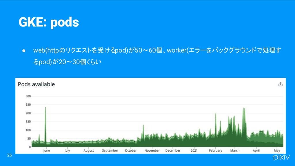26 ● web(httpのリクエストを受けるpod)が50〜60個、worker(エラーをバ...