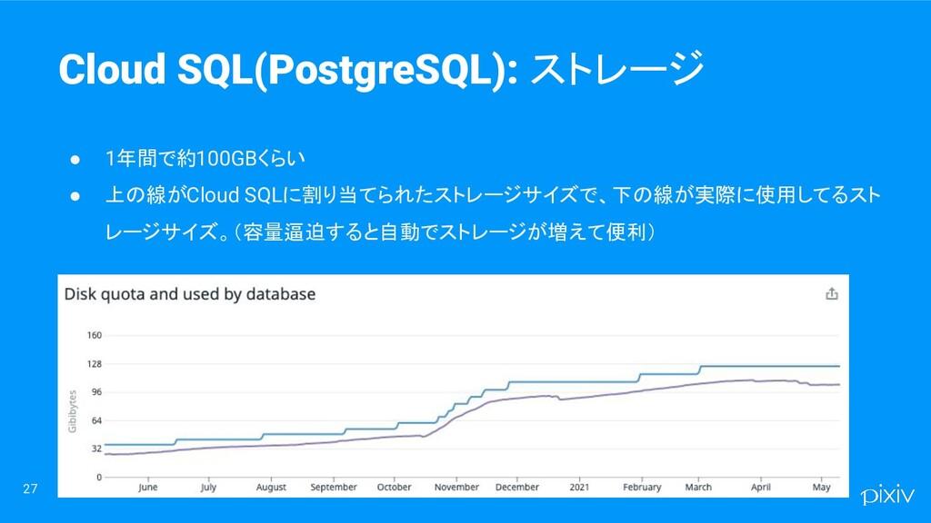 27 ● 1年間で約100GBくらい ● 上の線がCloud SQLに割り当てられたストレージ...