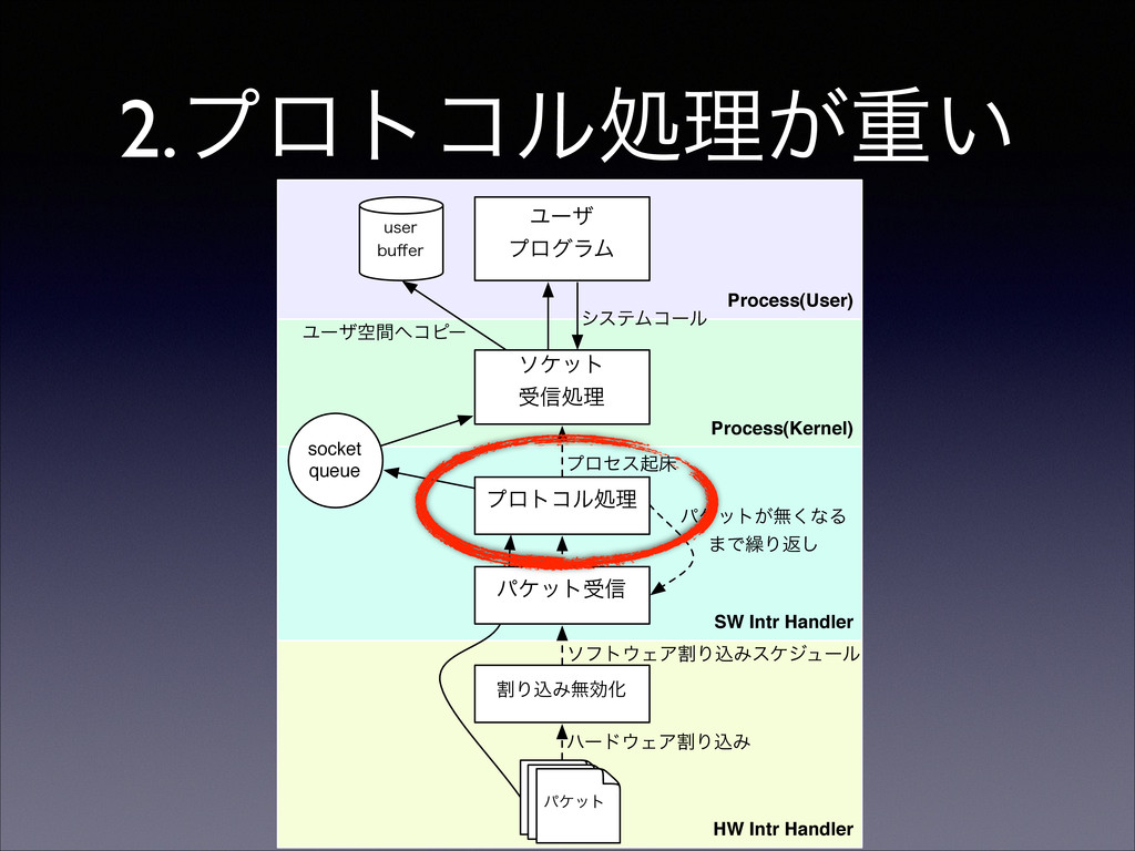 Process(User) Process(Kernel) HW Intr Handler S...
