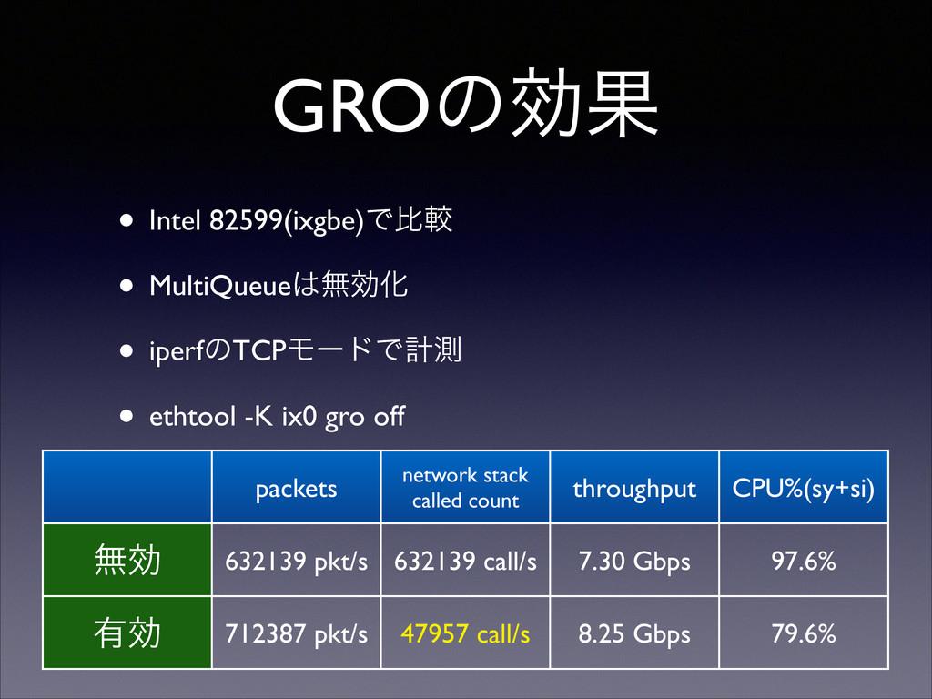 GROͷޮՌ • Intel 82599(ixgbe)Ͱൺֱ  • MultiQueue...
