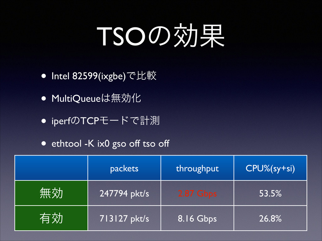 TSOͷޮՌ • Intel 82599(ixgbe)Ͱൺֱ  • MultiQueue...