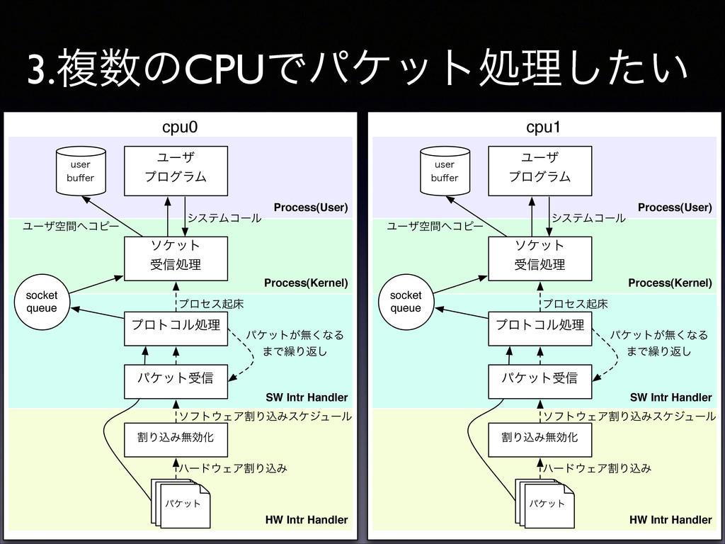 3.ෳͷCPUͰύέοτॲཧ͍ͨ͠ cpu0 Process(User) Process(K...