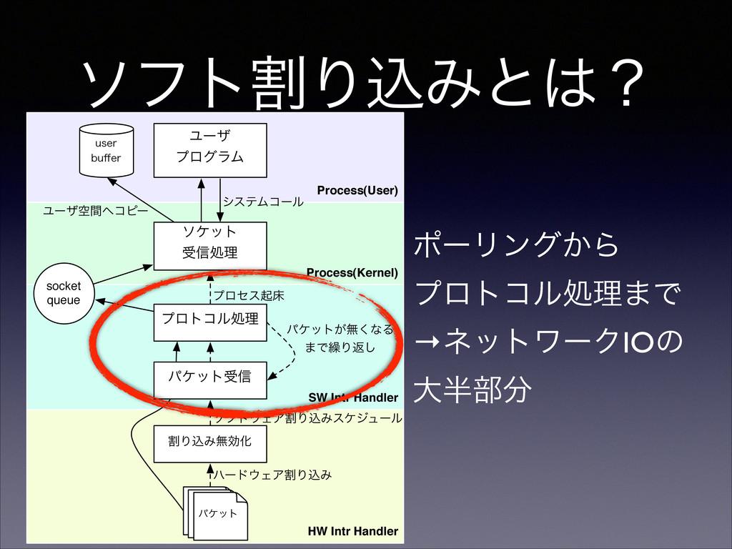 ιϑτׂΓࠐΈͱʁ Process(User) Process(Kernel) HW Int...