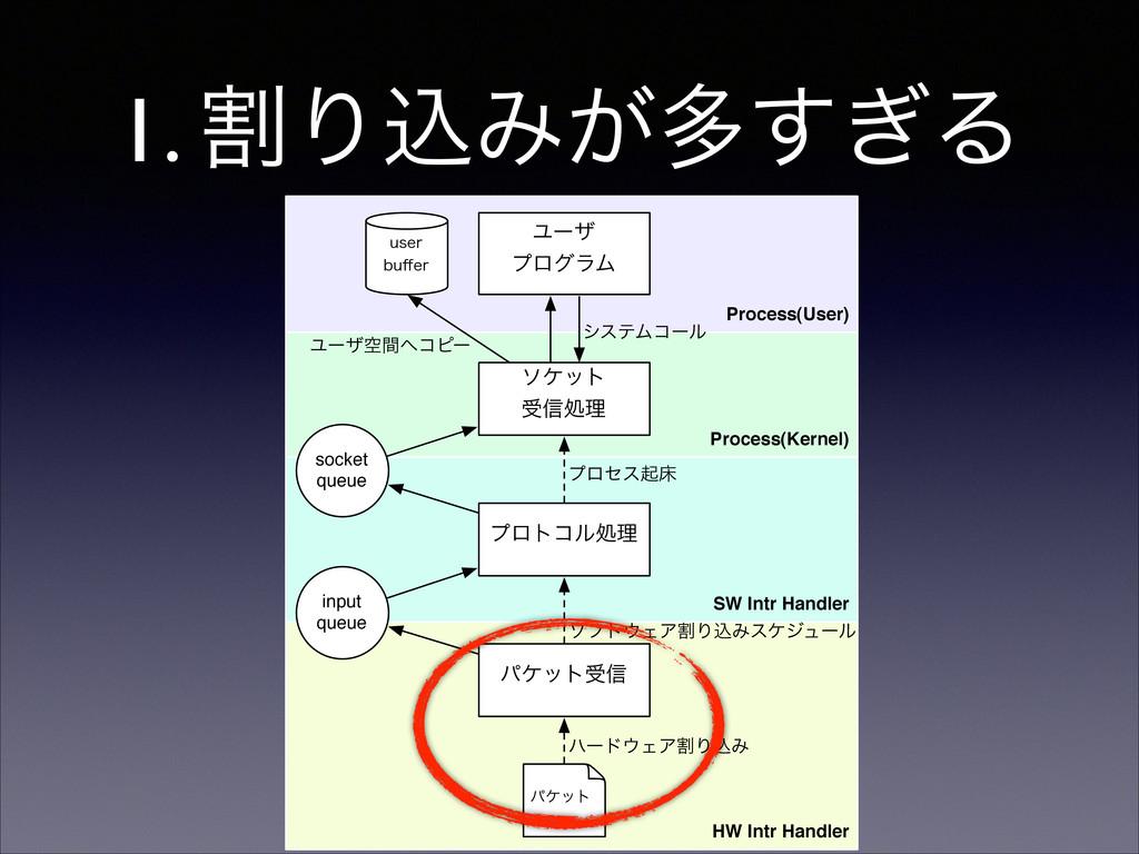 1. ׂΓࠐΈ͕ଟ͗͢Δ Process(User) Process(Kernel) HW I...